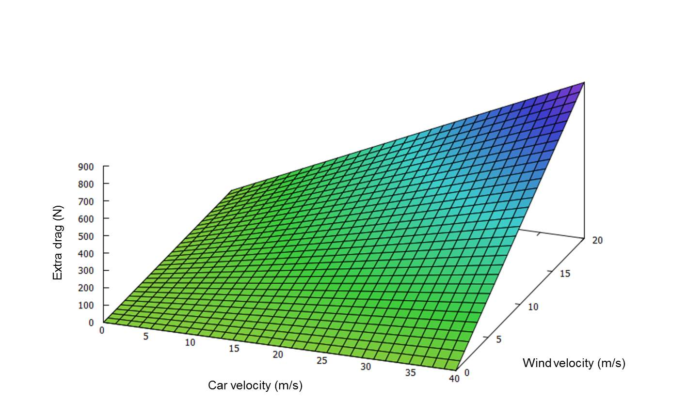 Additional average drag force when driving with and against the wind (increasing fuel consumption)