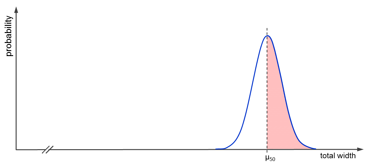 Probability density for 50 cars with the probability marked that they will require more than 125m