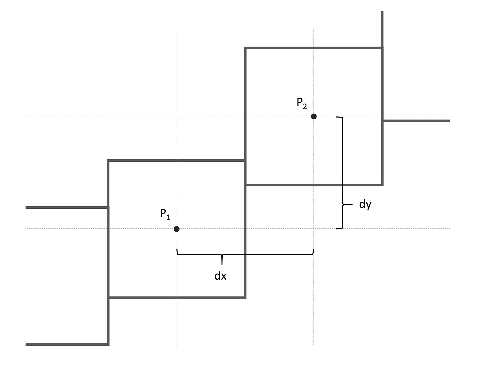 Grid of infinitesimal points