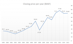 Performance of the BASF share over the past 16 years