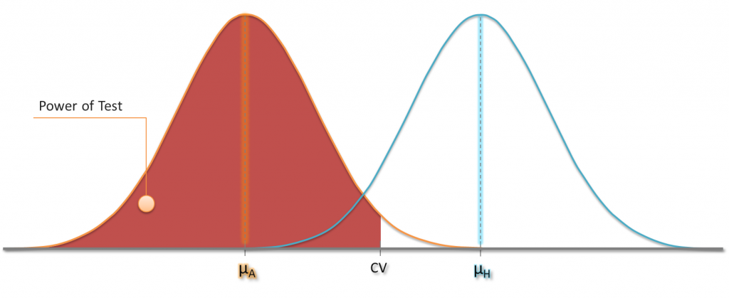 Power of a test: The probability of rejecting a hypothesized population mean when it's actually not the true mean.