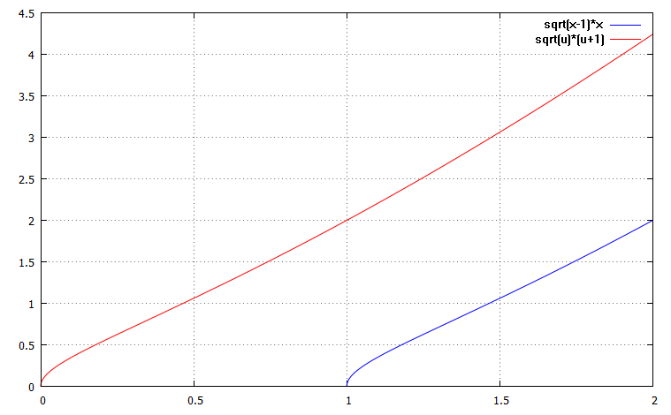 Comparing the original to the substituted function