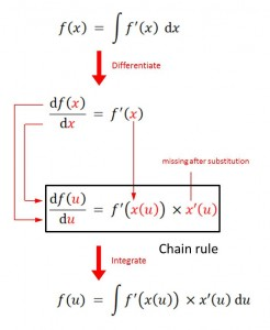 Consequences of u-substitution