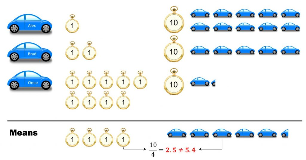 Example of a study where the mean of the reciprocal doesn't match the reciprocal of the mean