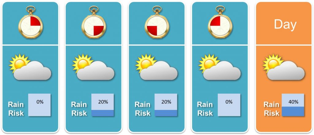 Fictional weather forecast on daily and 6-hours basis