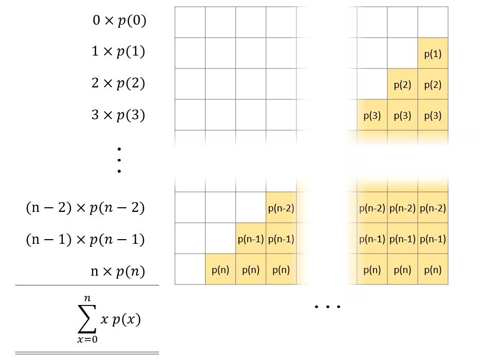 Graphical representation of the sum of the expected value: Each row gives multiple times the probability mass for a particular x. Therefore each row represents a term of the sum and the highlighted area corresponds to the expected value.